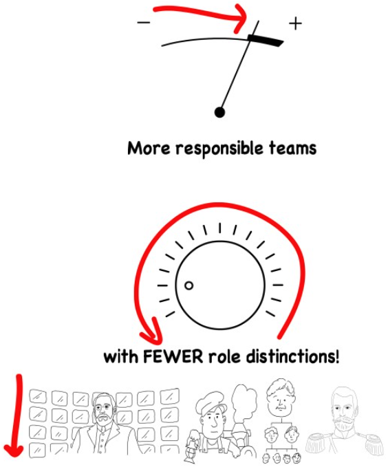 more responsible teams with fewer role distinctions